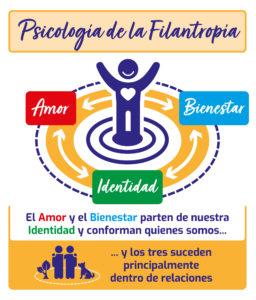 PSicología Filantropía
