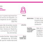 Perfil del Socio de las ONG